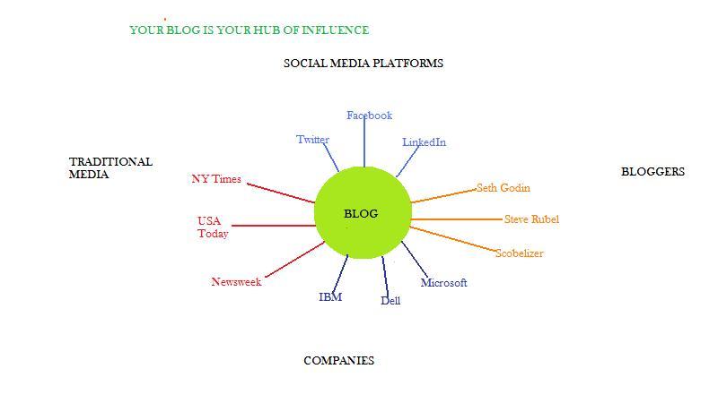 Blog ecosystem